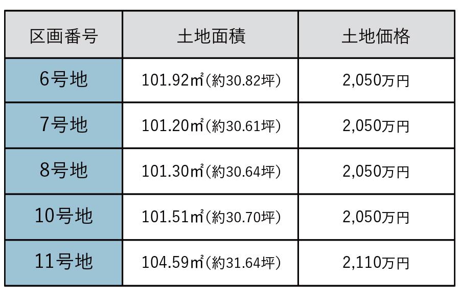 城栄町価格表